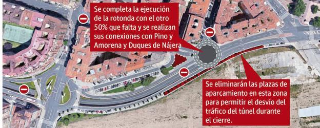 Inicio de las obras de urbanización en el entorno de Vara de Rey, fase 3